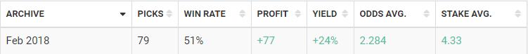 blogabet february 2018 results