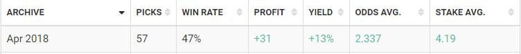 blogabet april 2018 results