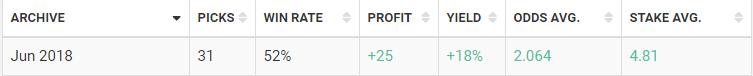 blogabet June 2018 results