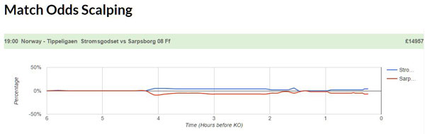 goalprofits pre match scalping