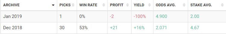 Blogabet December 2018 results