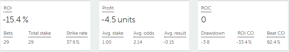 free tips results march 2021