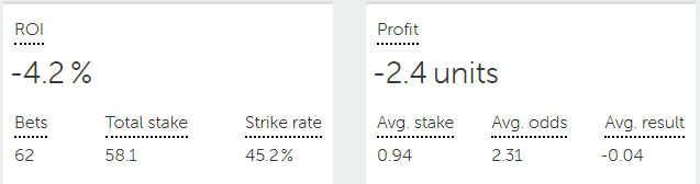 livebets May 2021 results