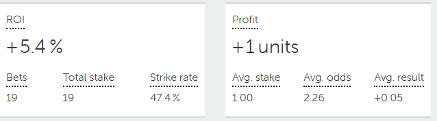 free tips results August 2021